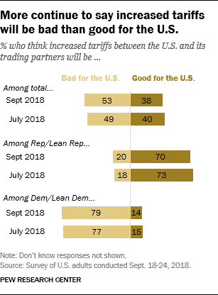 More continue to say increased tariffs will be bad than good for the U.S.