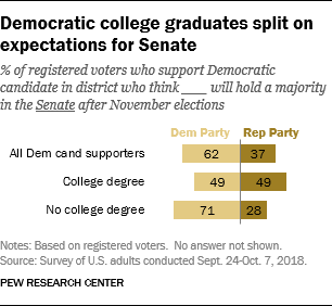Democratic college graduates split on expectations for Senate