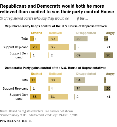 Republicans and Democrats would both be more relieved than excited to see their party control House
