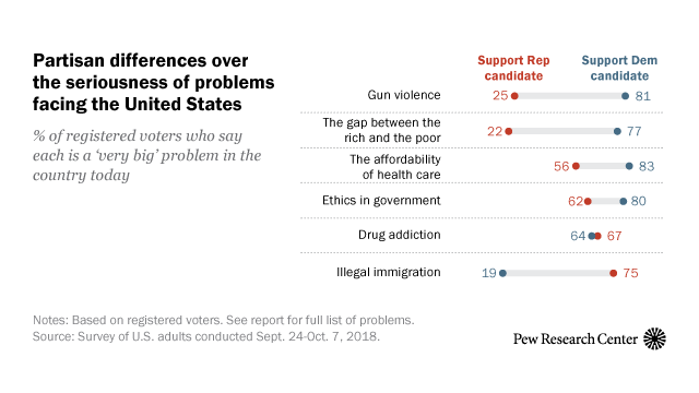 Little Partisan Agreement on the Pressing Problems Facing the U.S.   Pew Research Center
