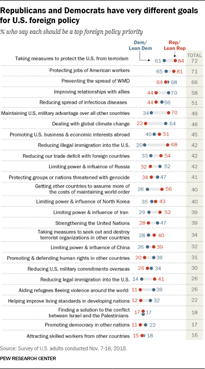 Republicans and Democrats have very different goals for U.S. foreign policy