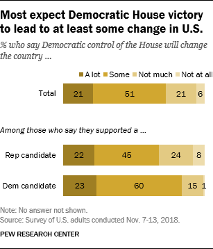 Most expect Democratic House victory to lead to at least some change in U.S.