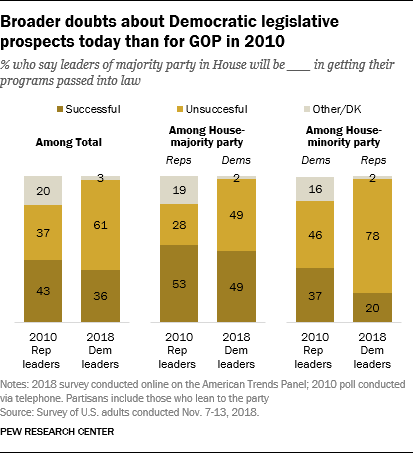 Broader doubts about Democratic legislative prospects today than for GOP in 2010