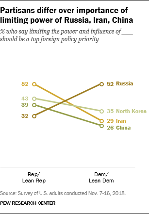 Partisans differ over importance of limiting power of Russia, Iran, China