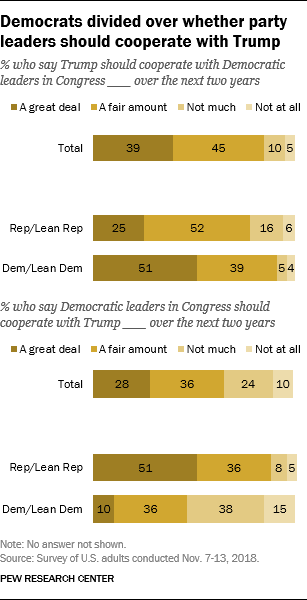 Democrats divided over whether party leaders should cooperate with Trump