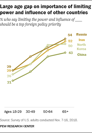 Large age gap on importance of limiting power and influence of other countries