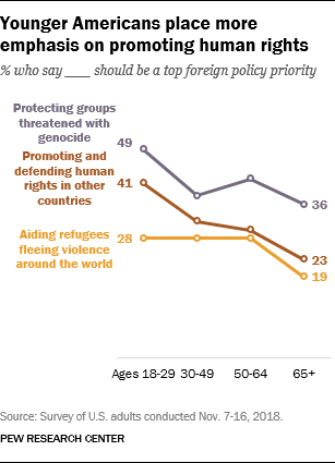 Younger Americans place more emphasis on promoting human rights