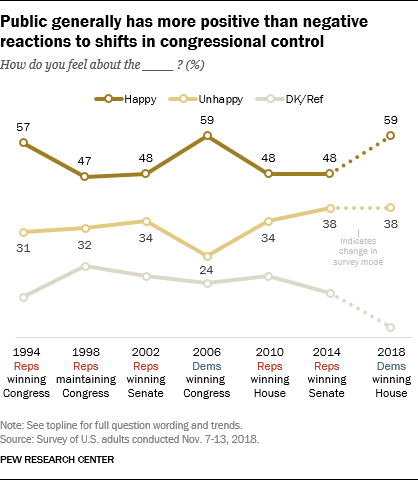 Public generally has more positive than negative reactions to shifts in congressional control