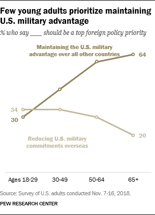 Few young adults prioritize maintaining U.S. military advantage