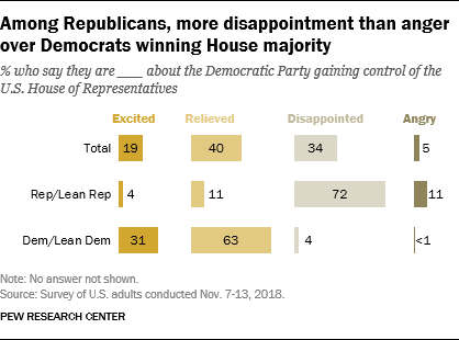 Among Republicans, more disappointment than anger over Democrats winning House majority