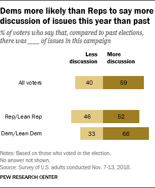 Dems more likely than Reps to say more discussion of issues this year than past