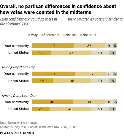 Overall, no partisan differences in confidence about how votes were counted in the midterms