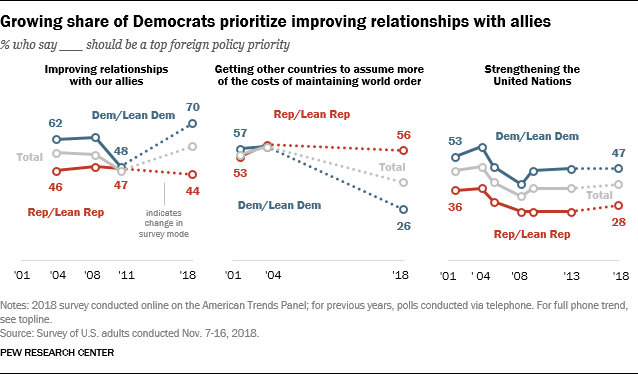 Growing share of Democrats prioritize improving relationships with allies