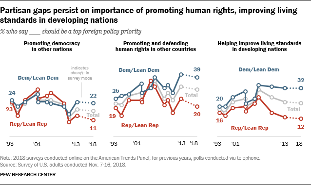 Partisan gaps persist on importance of promoting human rights, improving living standards in developing nations