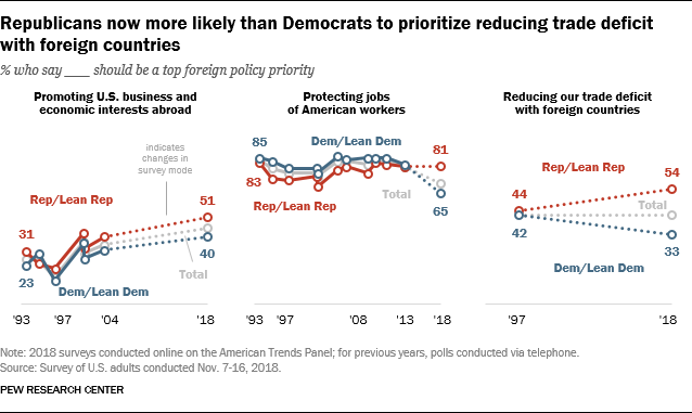 Republicans now more likely than Democrats to prioritize reducing trade deficit with foreign countries