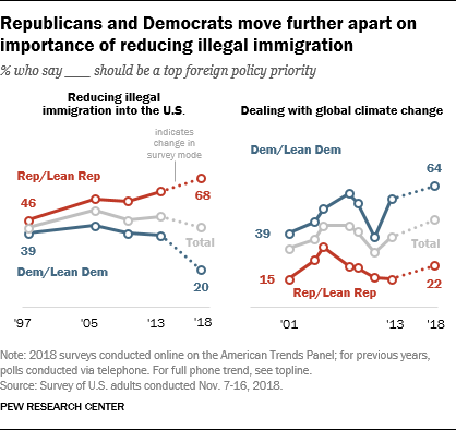 Republicans and Democrats move further apart on importance of reducing illegal immigration