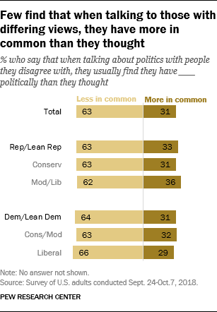Few find that when talking to those with differing views, they have more in common than they thought