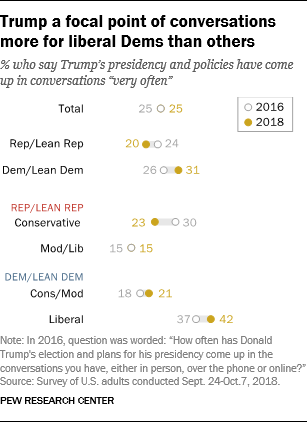 Trump a focal point of conversations more for liberal Dems than others