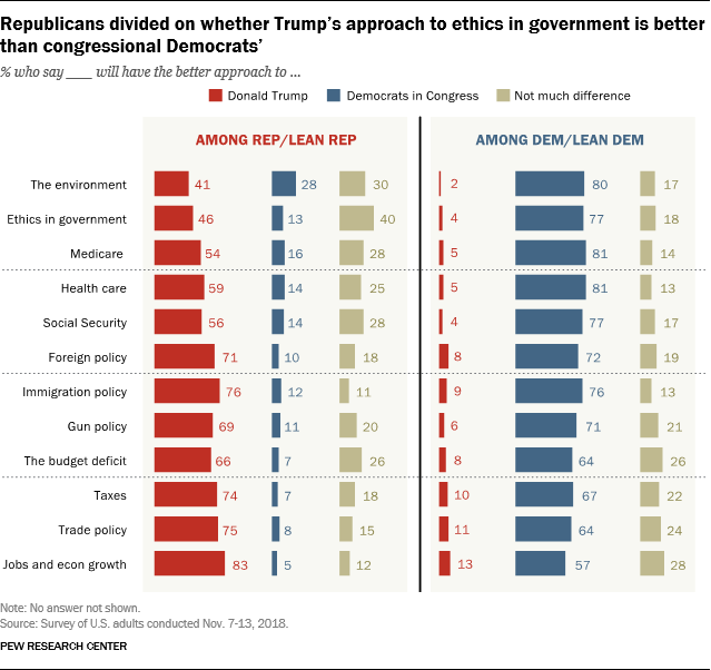 Republicans divided on whether Trump's approach to ethics in government is better than congressional Democrats'