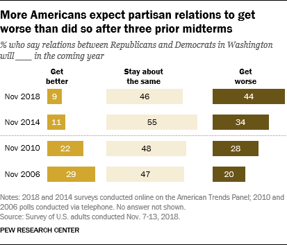 More Americans expect partisan relations to get worse than did so after three prior midterms