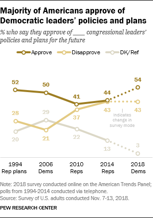 Majority of Americans approve of Democratic leaders' policies and plans