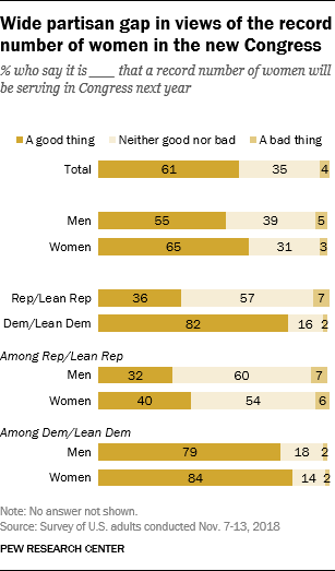 Wide partisan gap in views of the record number of women in the new Congress