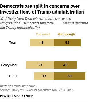 Democrats are split in concerns over investigations of Trump administration