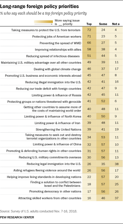 Long-range foreign policy priorities