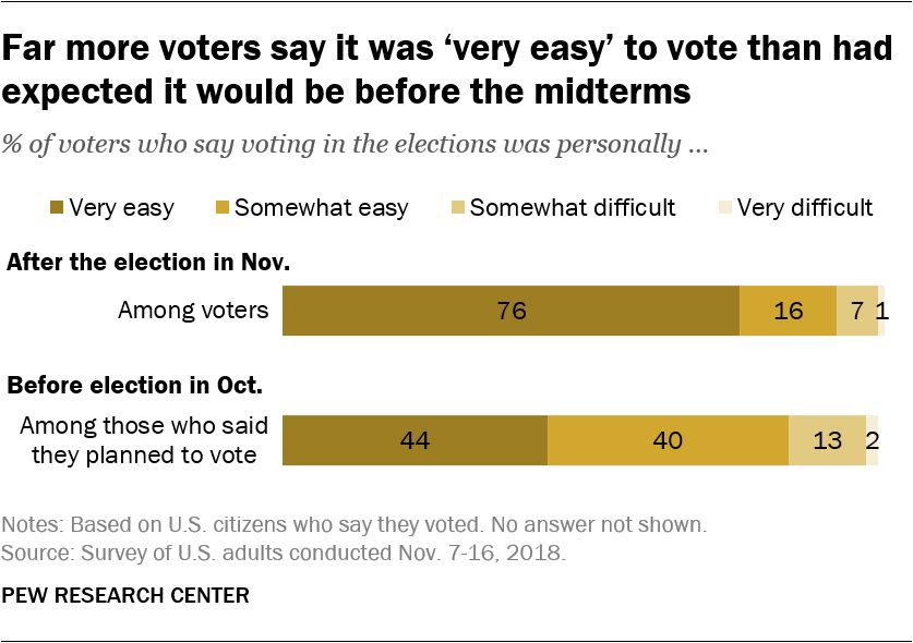 Far more voters say it was 'very easy' to vote than had expected it would be before the midterms