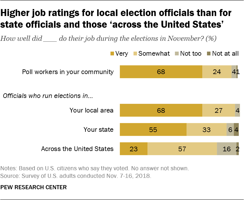 Higher job ratings for local election officials than for state officials and those 'across the United States'