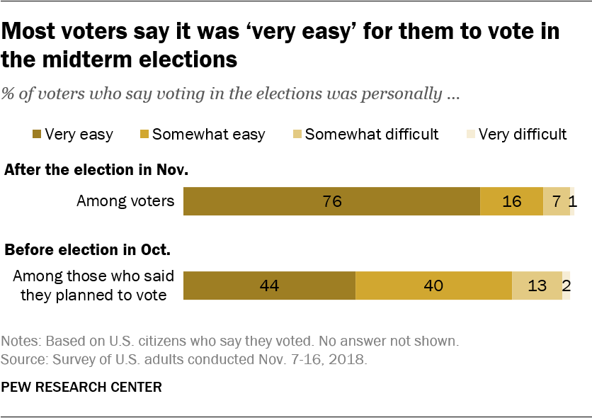 Most voters say it was 'very easy' for them to vote in the midterm elections