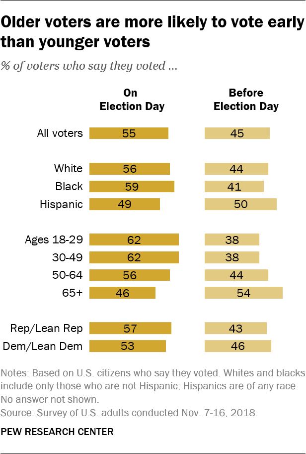 Older voters are more likely to vote early than younger voters