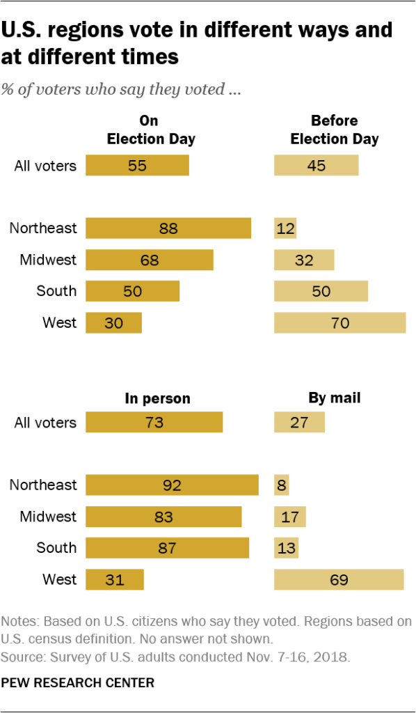U.S. regions vote in different ways and at different times