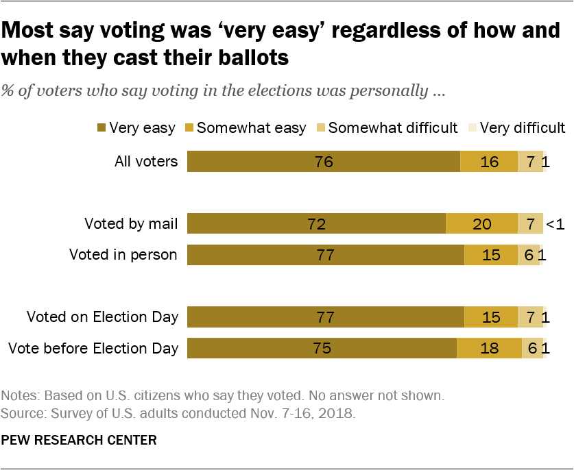 Most say voting was 'very easy' regardless of how and when they cast their ballots