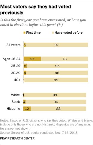 Most voters say they had voted previously