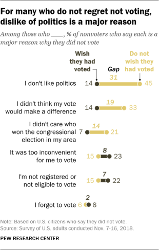 For many who do not regret not voting, dislike of politics is a major reason