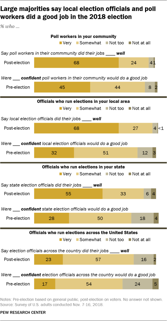 Large majorities say local election officials and poll workers did a good job in the 2018 election