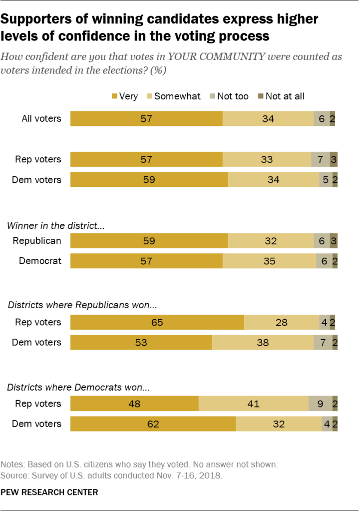 Supporters of winning candidates express higher levels of confidence in the voting process