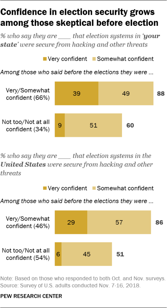 Confidence in election security grows among those skeptical before election