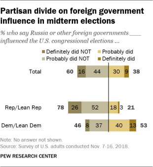 Partisan divide on foreign government influence in midterm elections