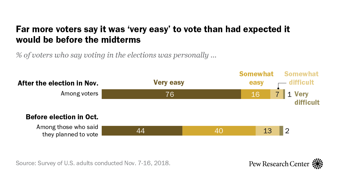 Votes Are Easy To Find It Seems >> Most Voters Have Positive Views Of Their Midterm Voting Experiences