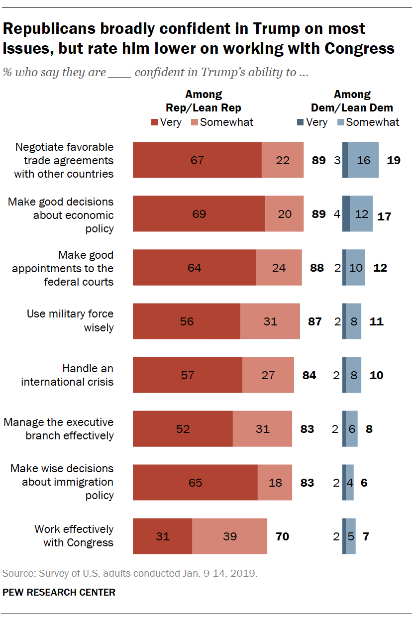 Republicans broadly confident in Trump on most issues, but rate him lower on working with Congress