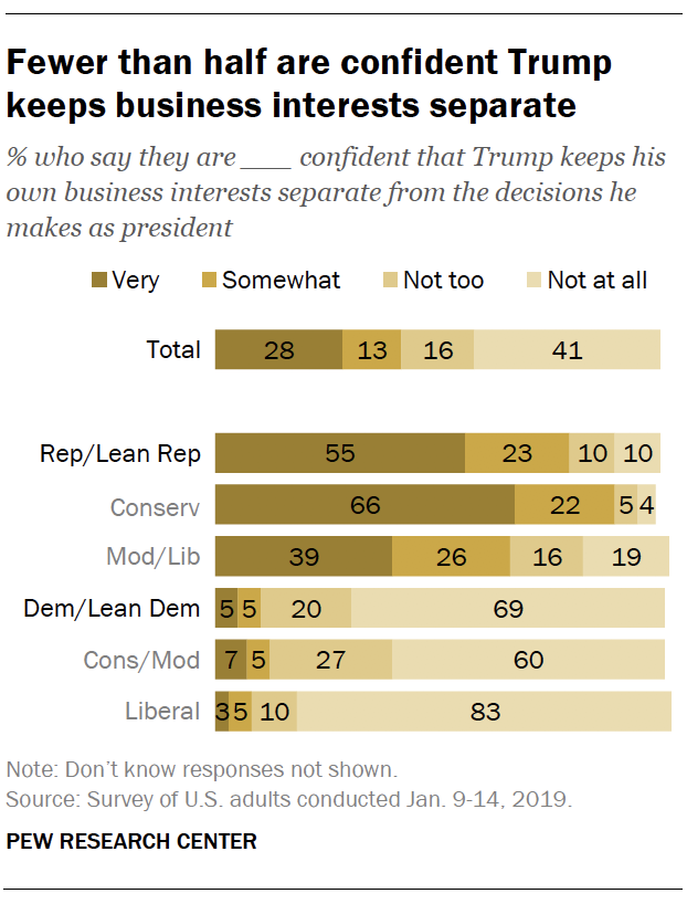 Fewer than half are confident Trump keeps business interests separate