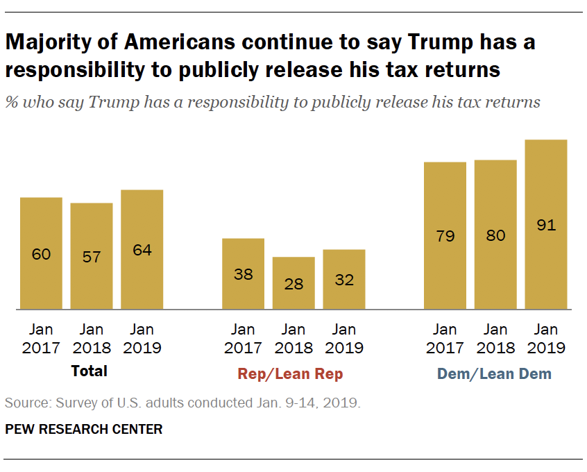 Majority of Americans continue to say Trump has a responsibility to publicly release his tax returns