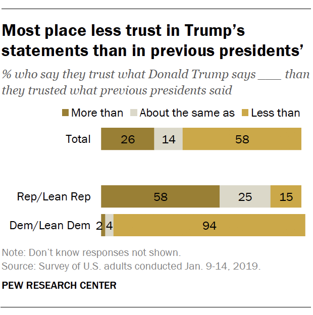 Most place less trust in Trump's statements than in previous presidents'