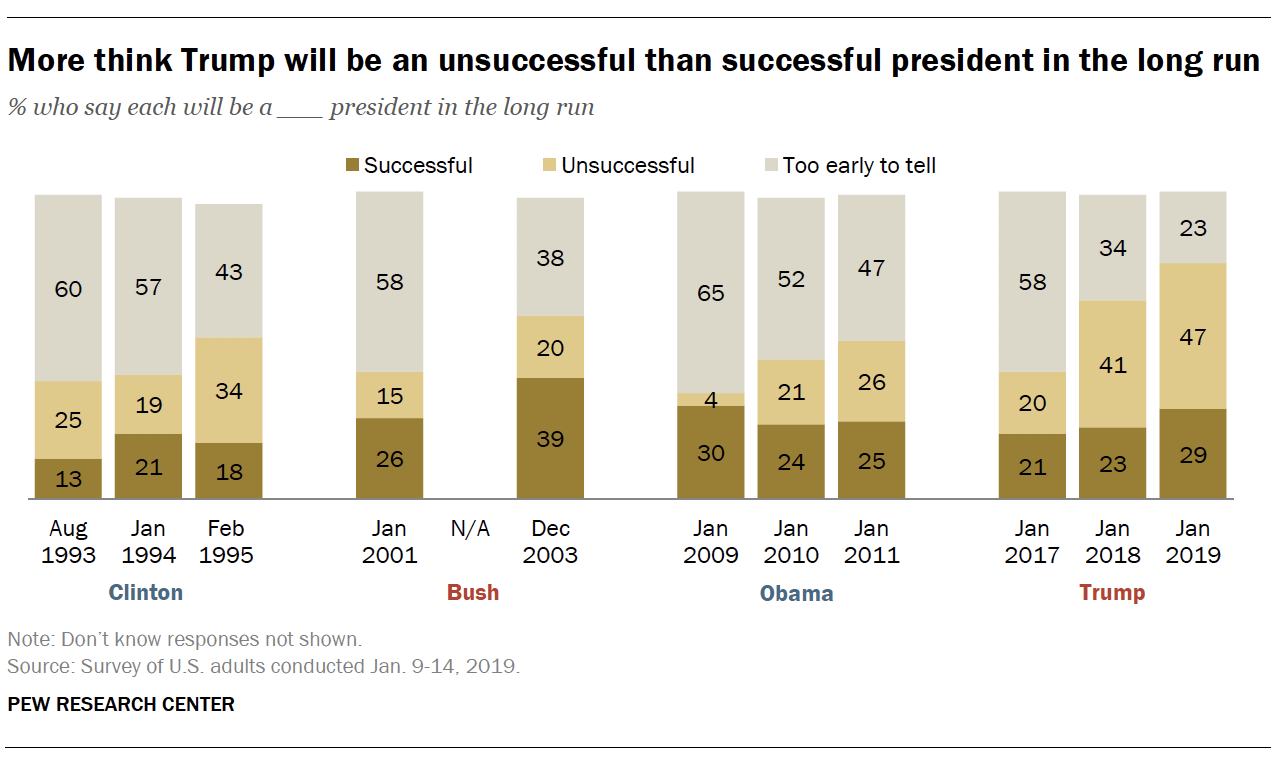 More think Trump will be an unsuccessful than successful president in the long run