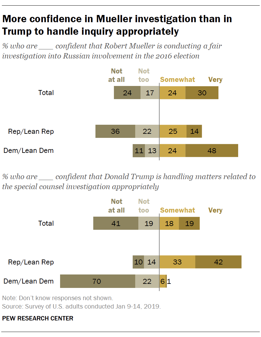 More confidence in Mueller investigation than in Trump to handle inquiry appropriately