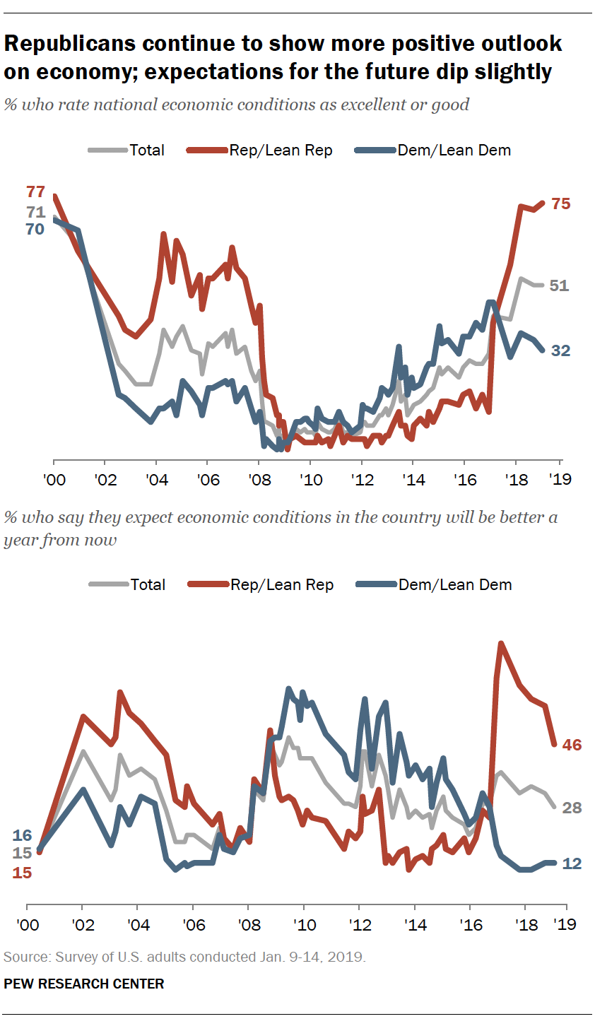 Republicans continue to show more positive outlook on economy; expectations for the future dip slightly