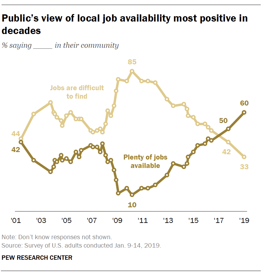 Public's view of local job availability most positive in decades