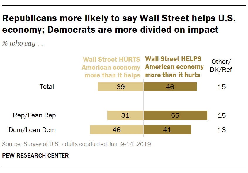 Republicans more likely to say Wall Street helps U.S. economy; Democrats are more divided on impact